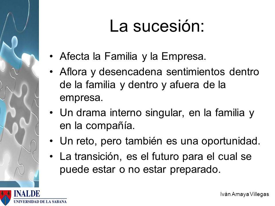 La sucesión: Afecta la Familia y la Empresa.