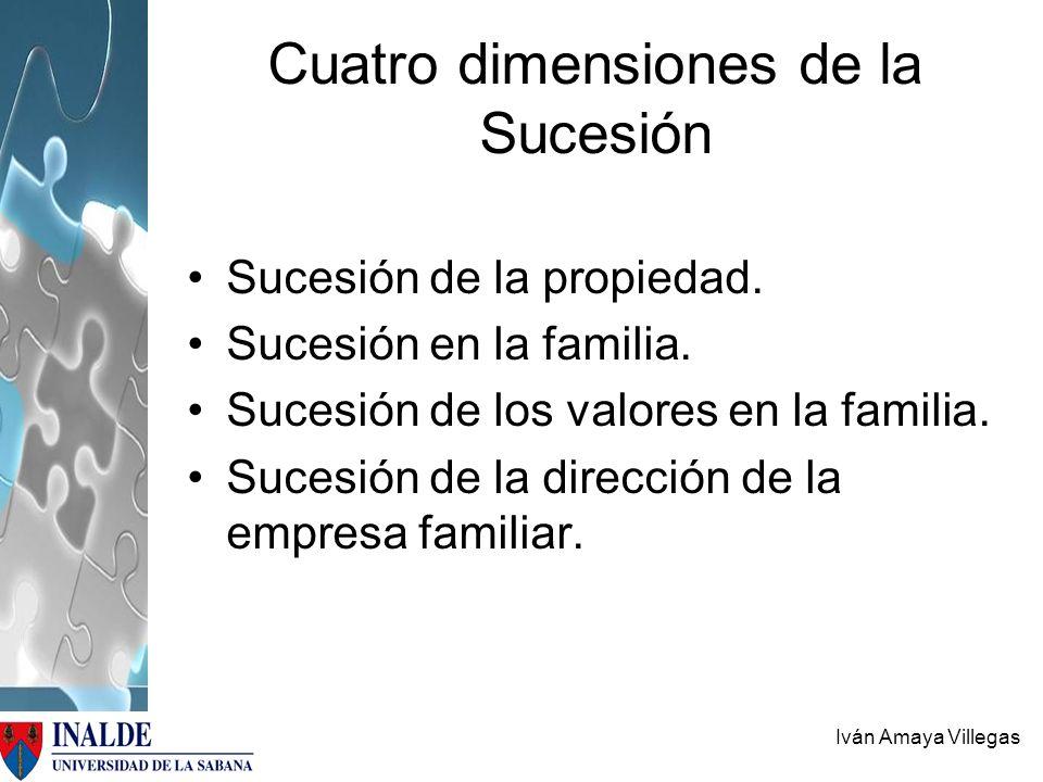 Cuatro dimensiones de la Sucesión