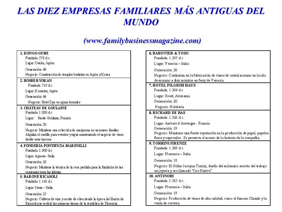 LAS DIEZ EMPRESAS FAMILIARES MÁS ANTIGUAS DEL MUNDO (www