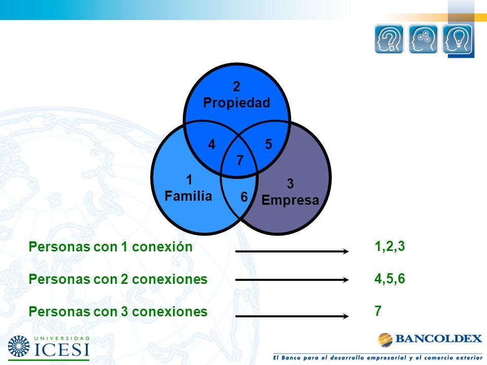 2 Propiedad. 4. 5. 7. 6. 1. Familia. 3. Empresa. Personas con 1 conexión. Personas con 2 conexiones.