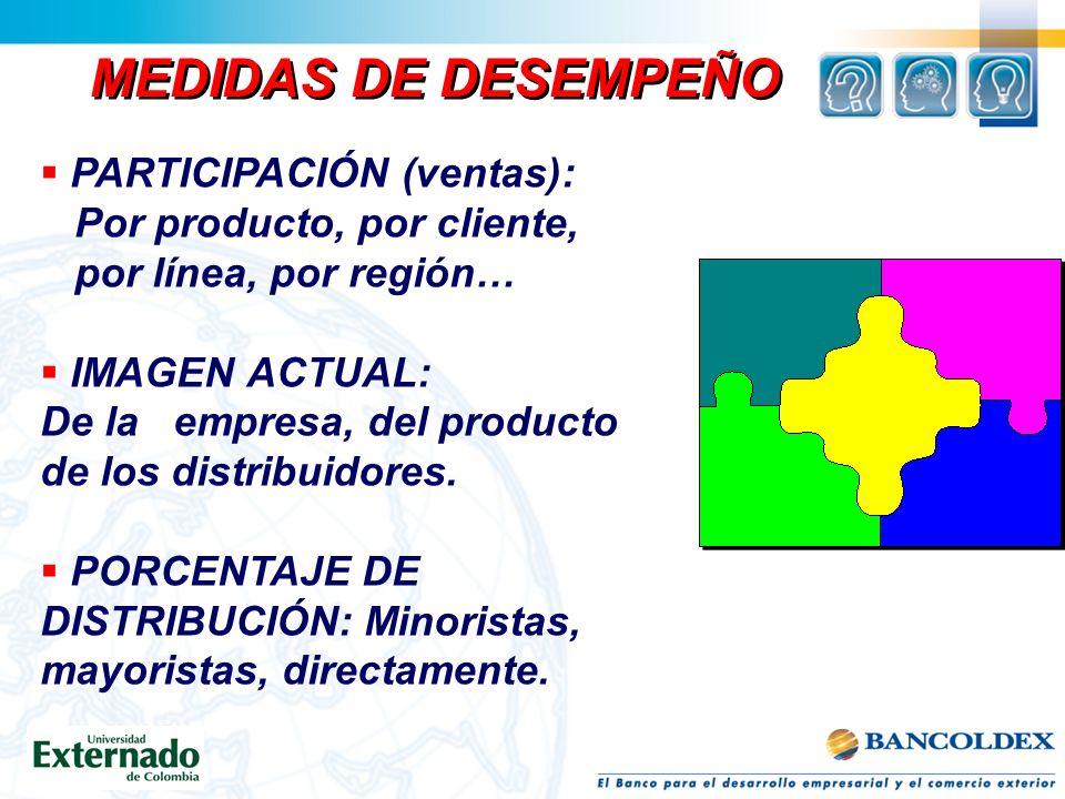 MEDIDAS DE DESEMPEÑO PARTICIPACIÓN (ventas):