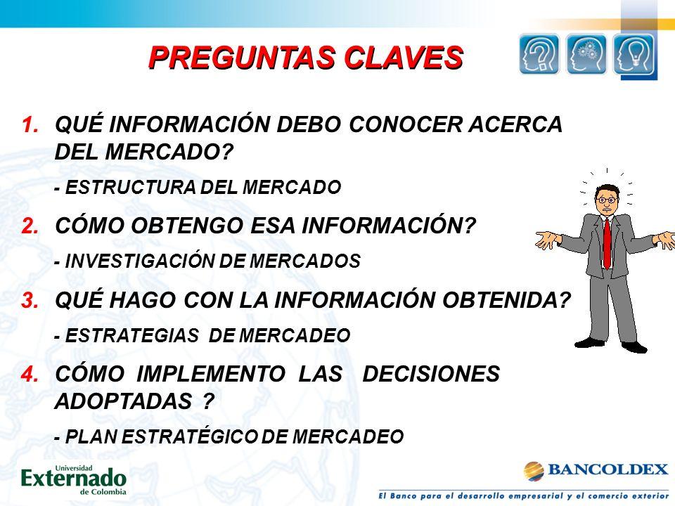 PREGUNTAS CLAVES QUÉ INFORMACIÓN DEBO CONOCER ACERCA DEL MERCADO