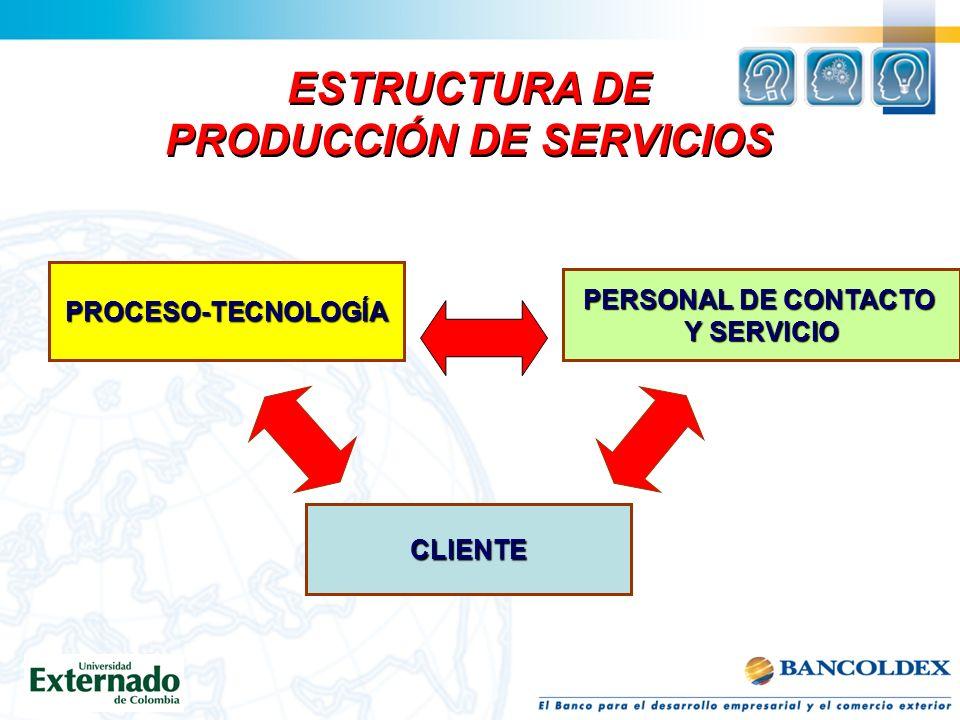 ESTRUCTURA DE PRODUCCIÓN DE SERVICIOS