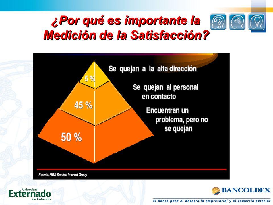 ¿Por qué es importante la Medición de la Satisfacción