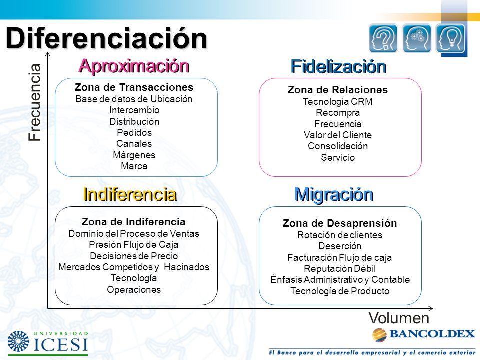 Diferenciación Aproximación Fidelización Indiferencia Migración