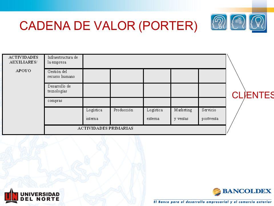CADENA DE VALOR (PORTER)