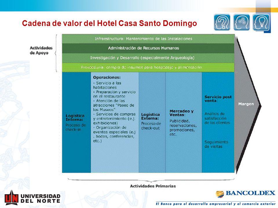 Cadena de valor del Hotel Casa Santo Domingo