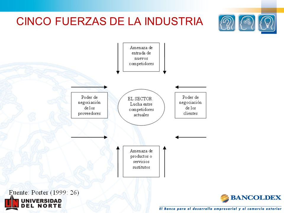 CINCO FUERZAS DE LA INDUSTRIA