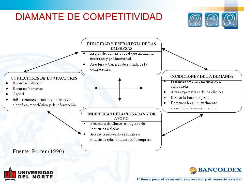 DIAMANTE DE COMPETITIVIDAD