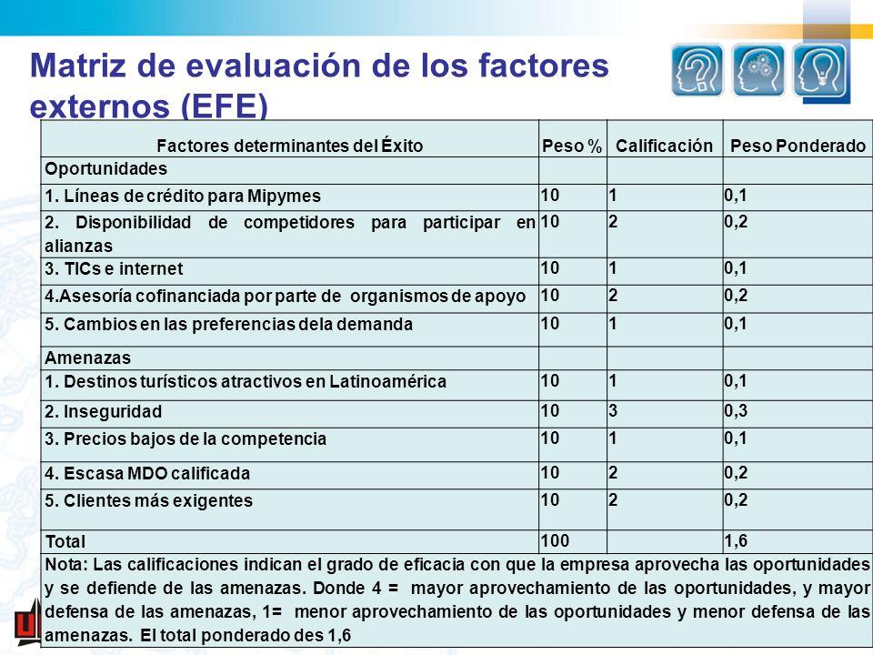 Matriz de evaluación de los factores externos (EFE)