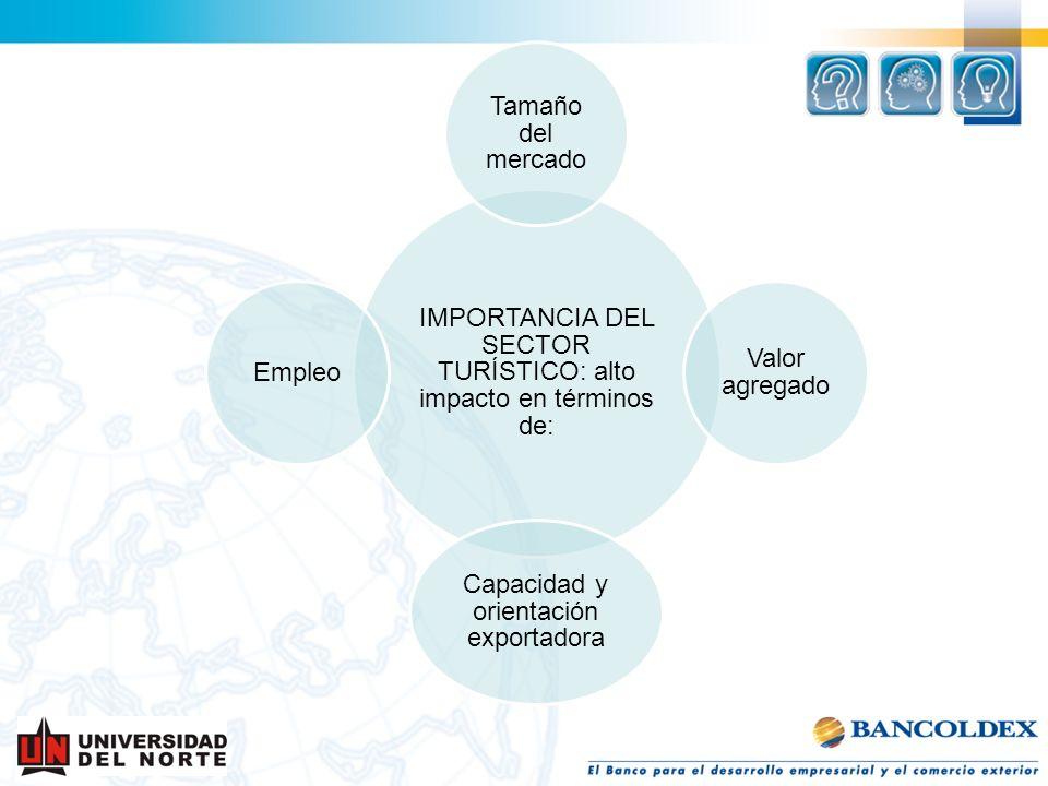 IMPORTANCIA DEL SECTOR TURÍSTICO: alto impacto en términos de: