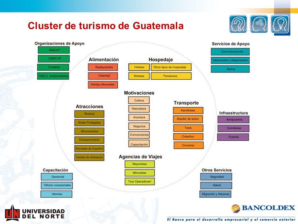 Cluster de turismo de Guatemala