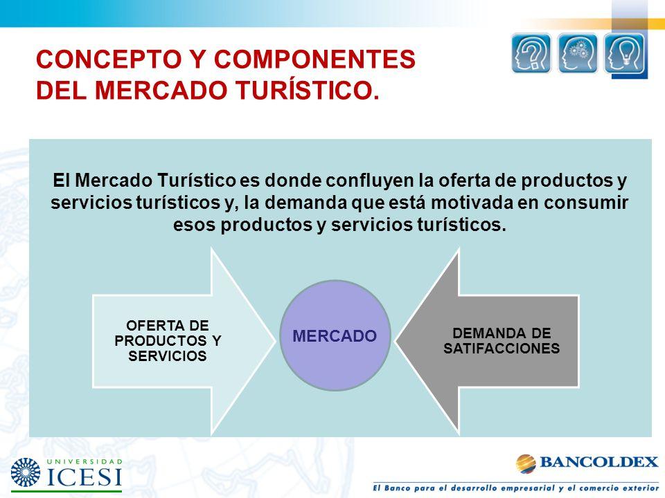 CONCEPTO Y COMPONENTES DEL MERCADO TURÍSTICO.