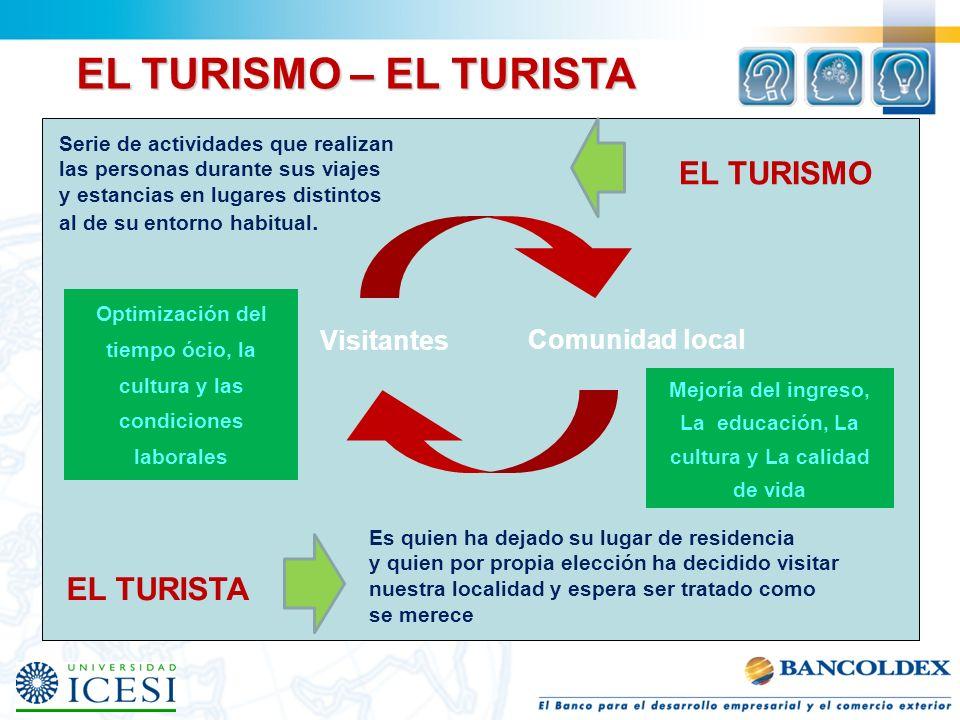 EL TURISMO – EL TURISTA EL TURISMO EL TURISTA Visitantes