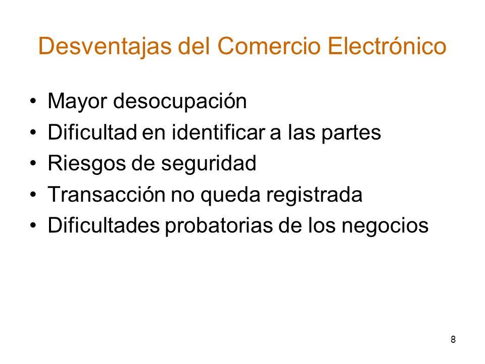 Desventajas del Comercio Electrónico