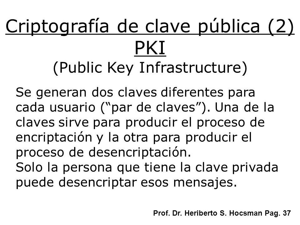 Criptografía de clave pública (2) PKI (Public Key Infrastructure)