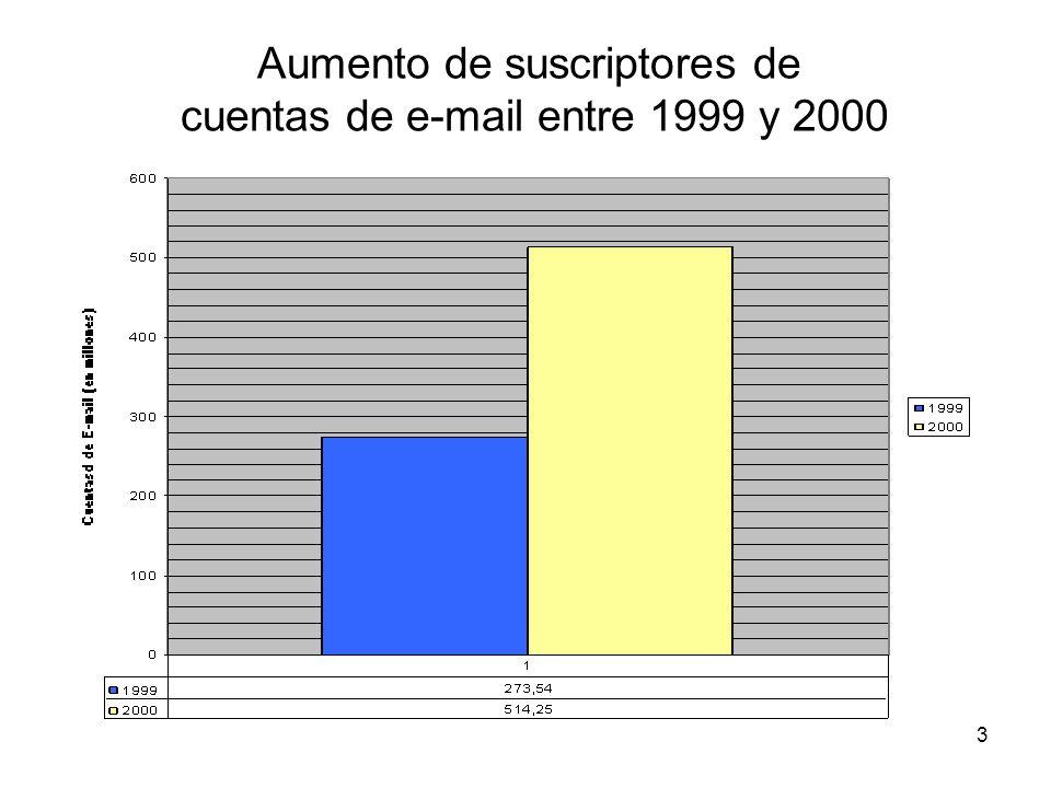 Aumento de suscriptores de cuentas de e-mail entre 1999 y 2000
