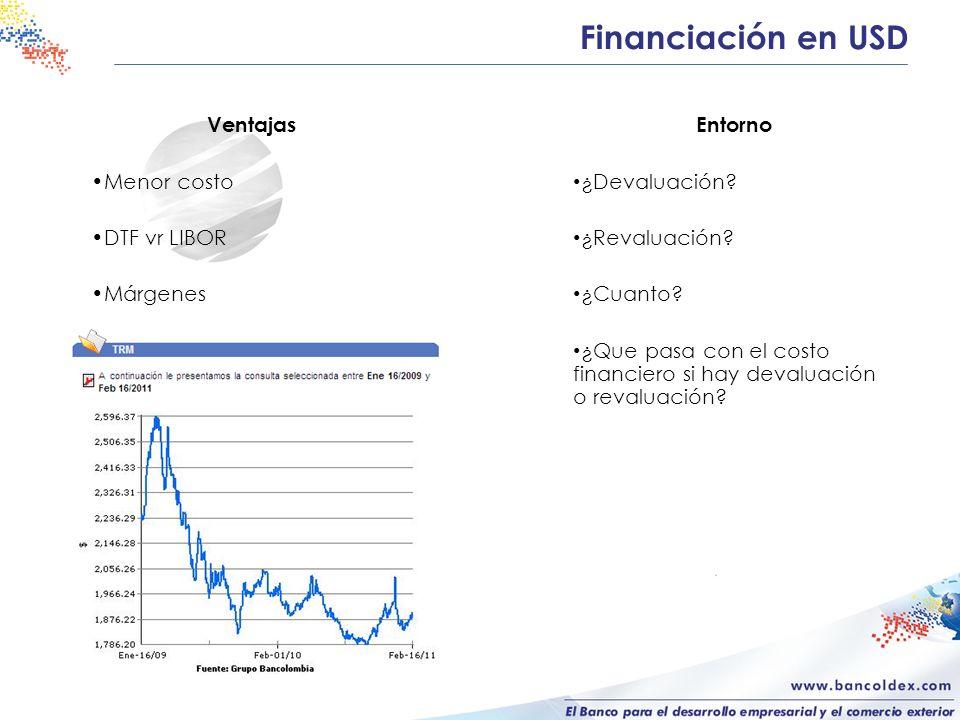Financiación en USD Ventajas Menor costo DTF vr LIBOR Márgenes Entorno