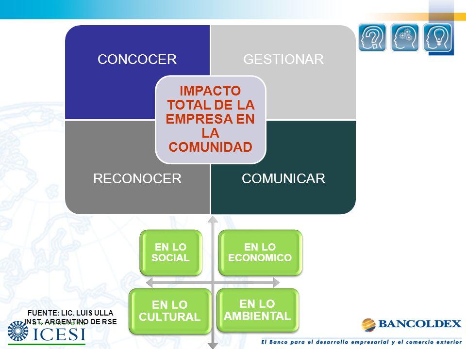 IMPACTO TOTAL DE LA EMPRESA EN LA COMUNIDAD