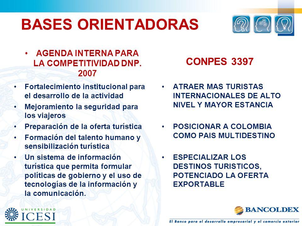 AGENDA INTERNA PARA LA COMPETITIVIDAD DNP. 2007