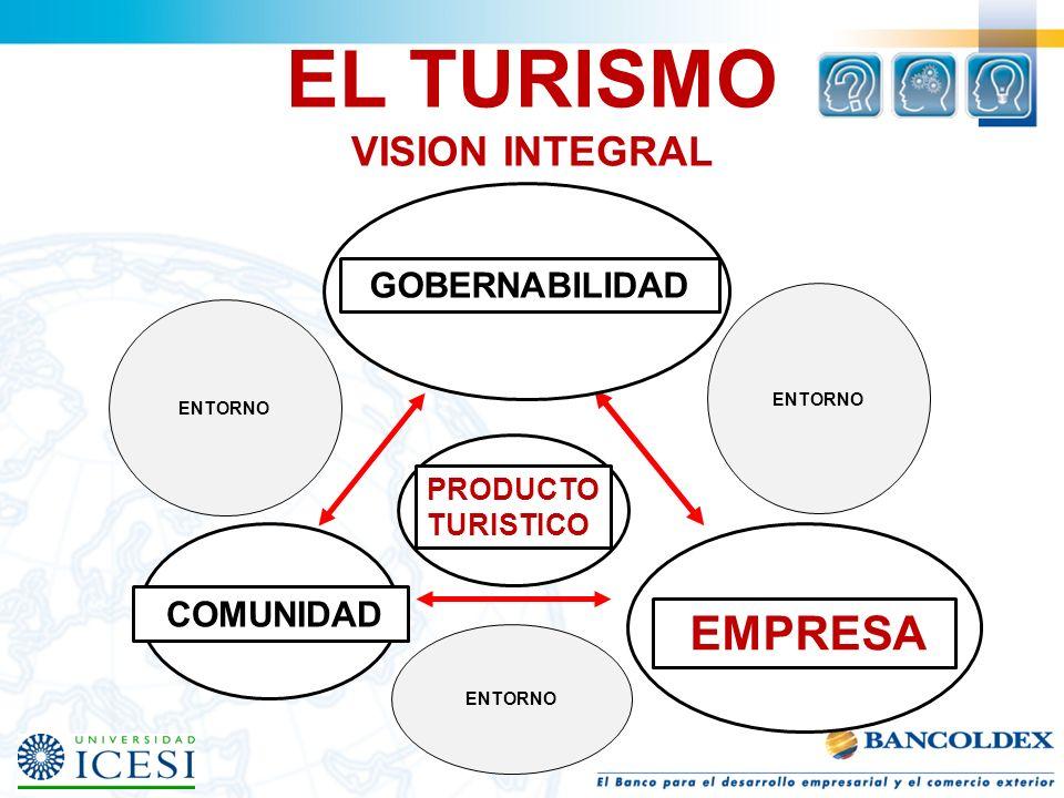 EL TURISMO VISION INTEGRAL