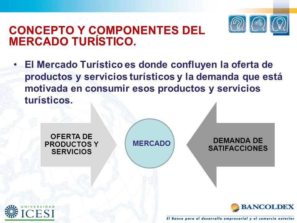 OFERTA DE PRODUCTOS Y SERVICIOS DEMANDA DE SATIFACCIONES