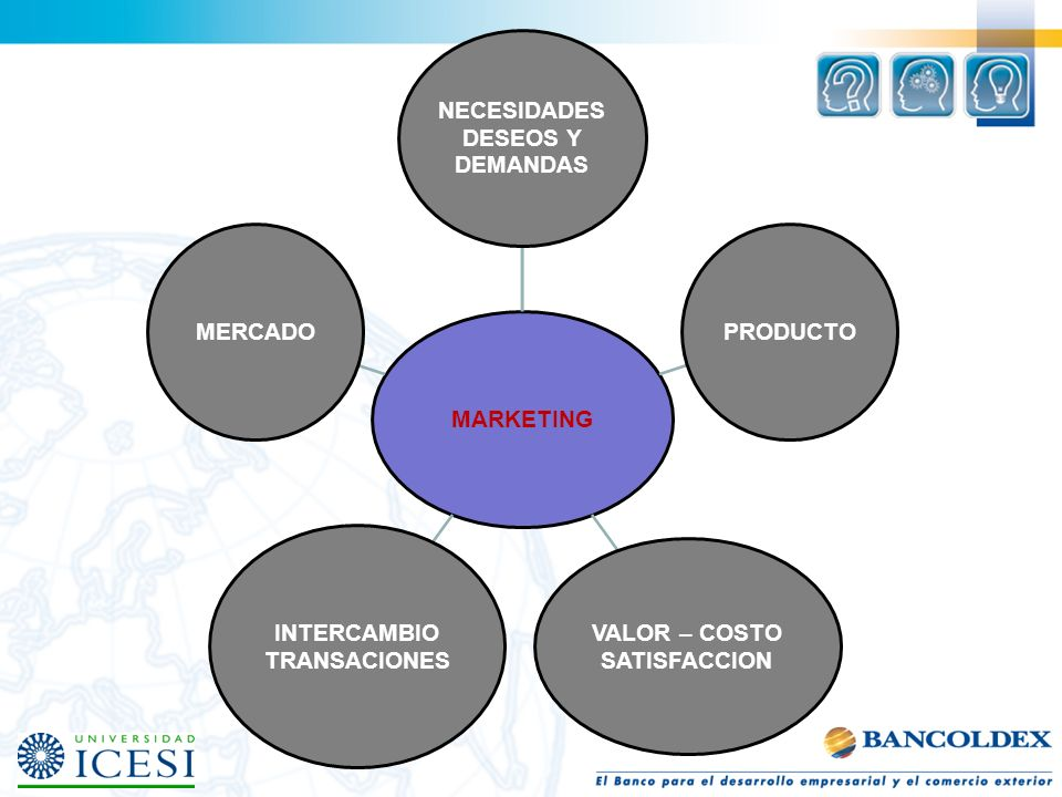 MARKETING NECESIDADES. DESEOS Y. DEMANDAS. PRODUCTO. VALOR – COSTO. SATISFACCION. INTERCAMBIO.