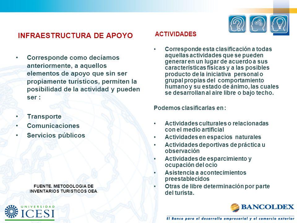 INVENTARIOS TURISTICOS OEA.