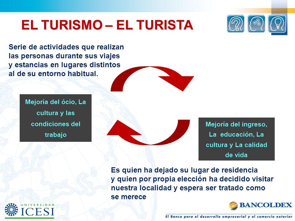 EL TURISMO – EL TURISTA Visitantes Comunidad local