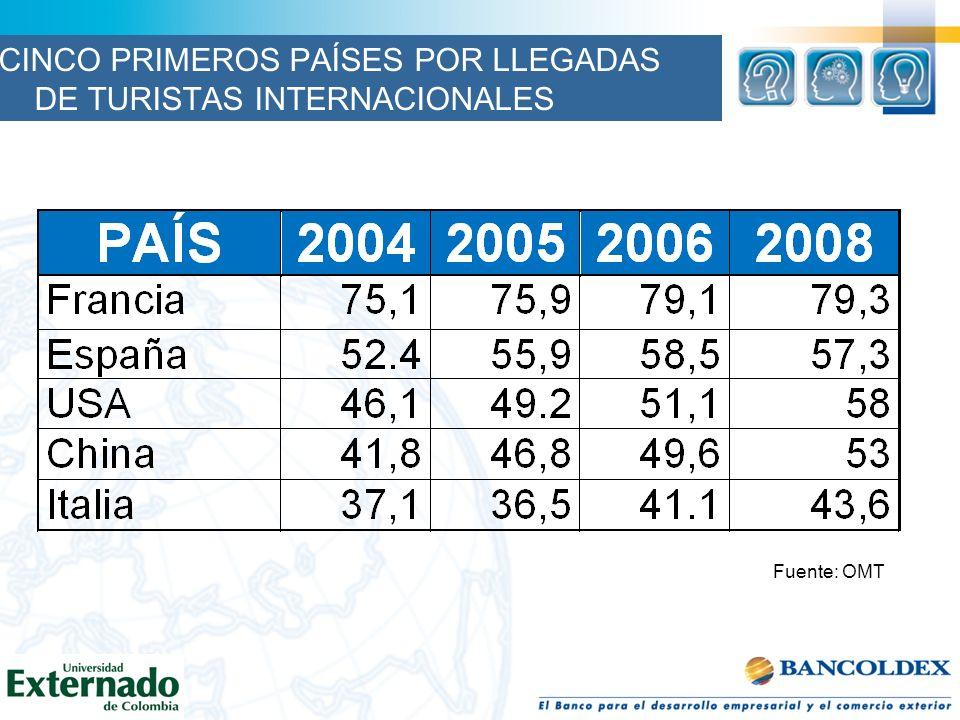CINCO PRIMEROS PAÍSES POR LLEGADAS DE TURISTAS INTERNACIONALES
