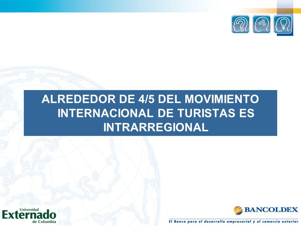 ALREDEDOR DE 4/5 DEL MOVIMIENTO INTERNACIONAL DE TURISTAS ES INTRARREGIONAL