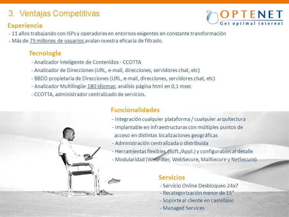 3. Ventajas Competitivas