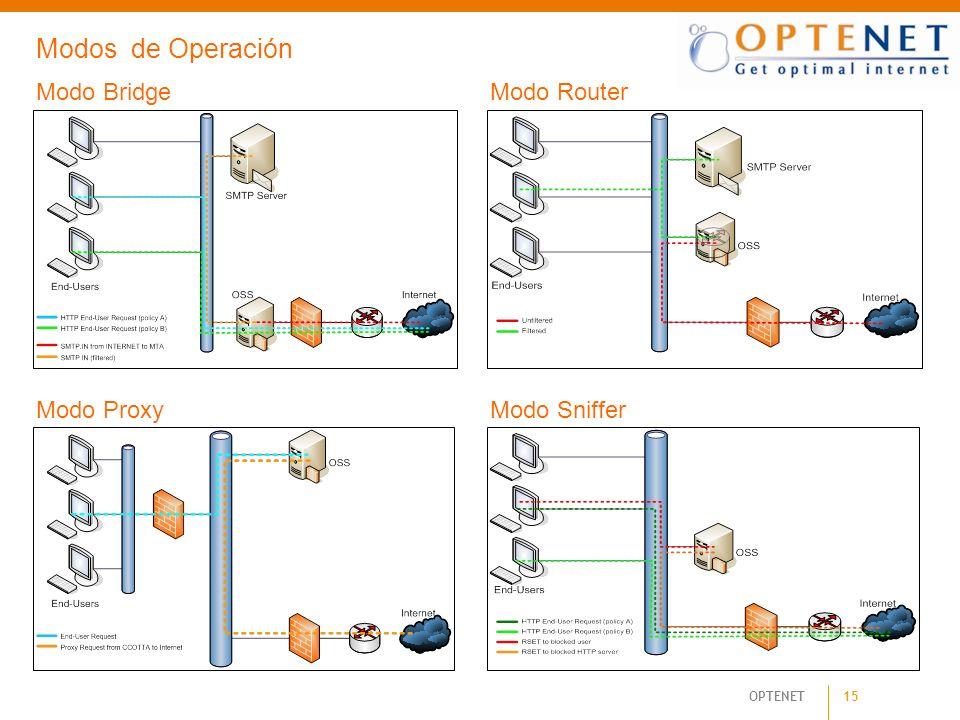 Modos de Operación Modo Bridge Modo Router Modo Proxy Modo Sniffer