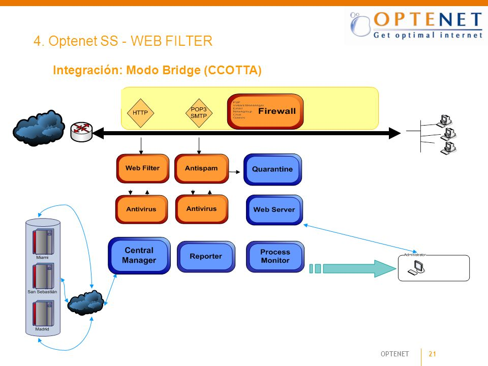 4. Optenet SS - WEB FILTER Integración: Modo Bridge (CCOTTA) 21