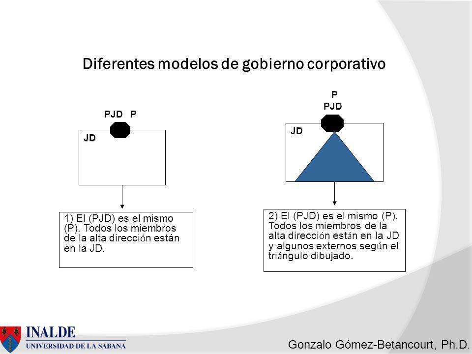 Diferentes modelos de gobierno corporativo