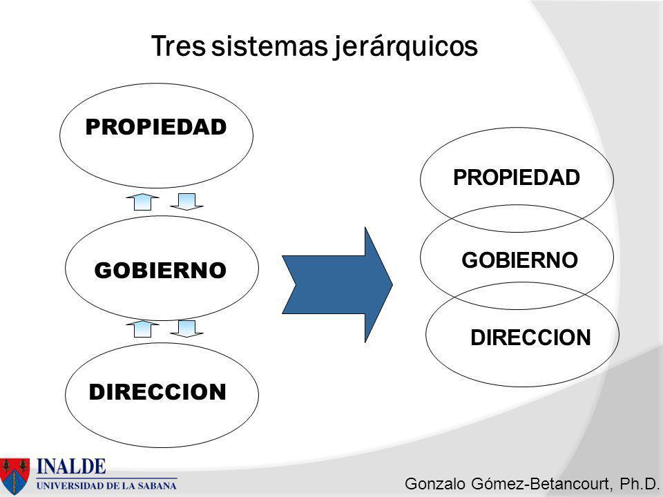 Tres sistemas jerárquicos