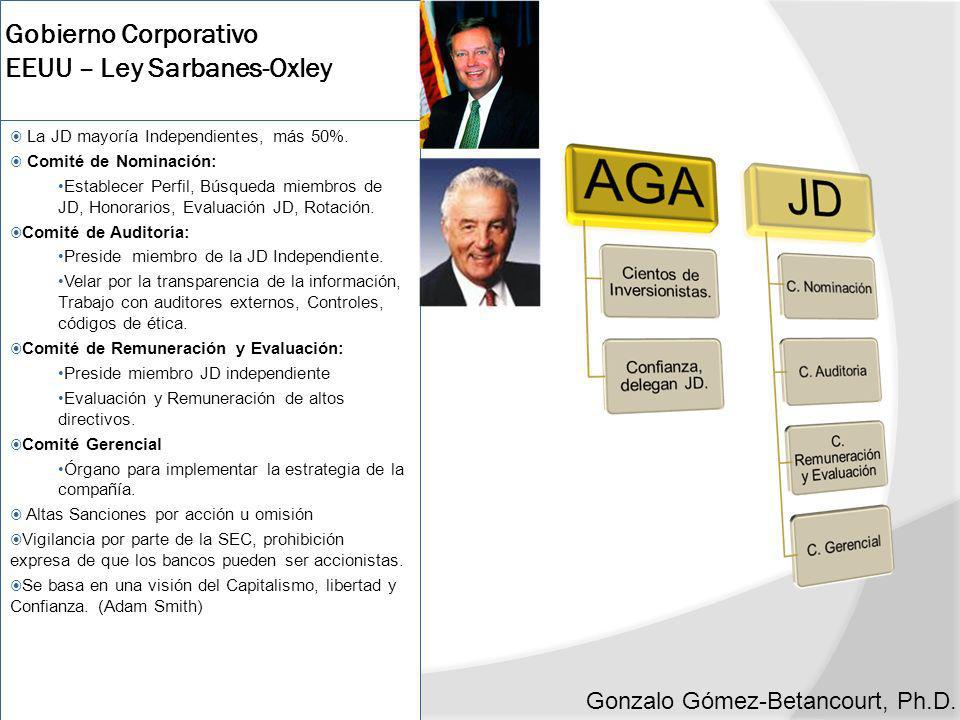 Gobierno Corporativo EEUU – Ley Sarbanes-Oxley