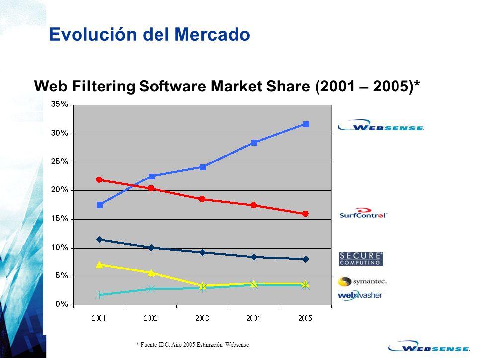 Evolución del Mercado Web Filtering Software Market Share (2001 – 2005)* * Fuente IDC.