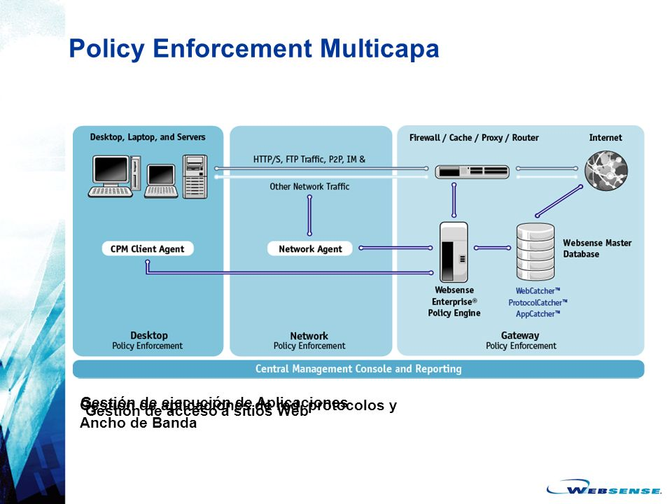 Policy Enforcement Multicapa