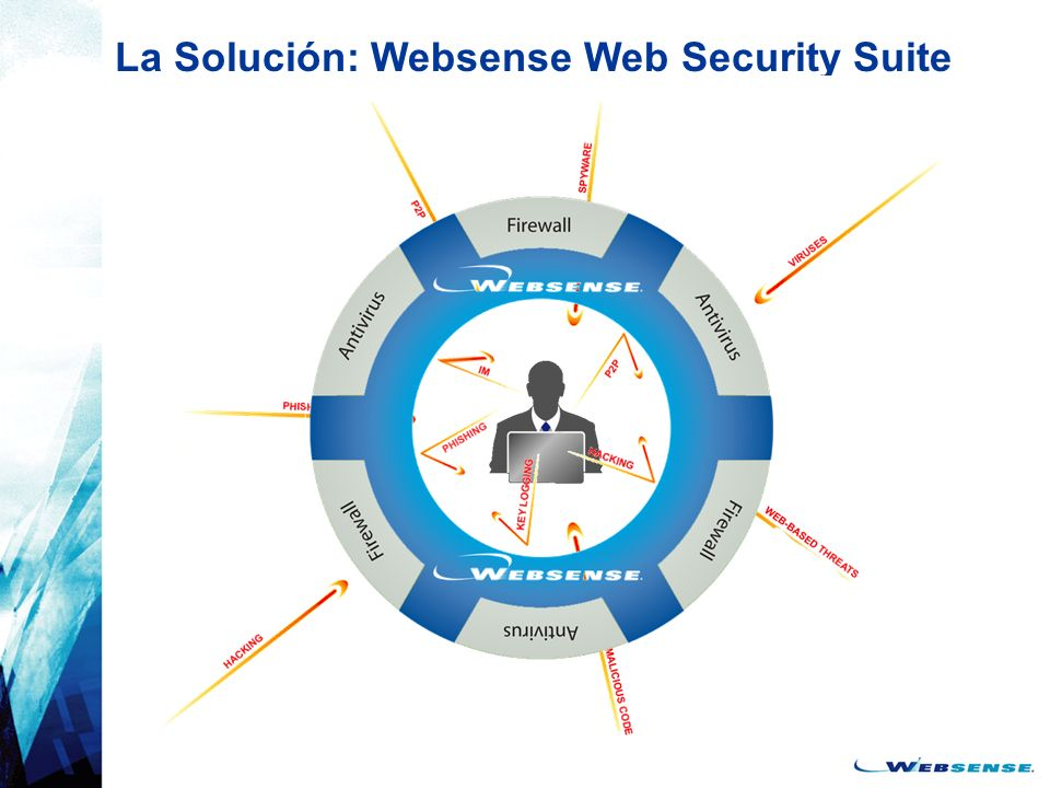 La Solución: Websense Web Security Suite