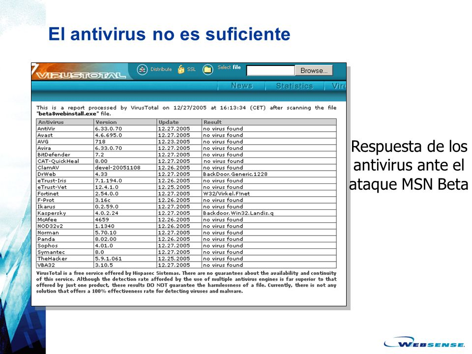 El antivirus no es suficiente