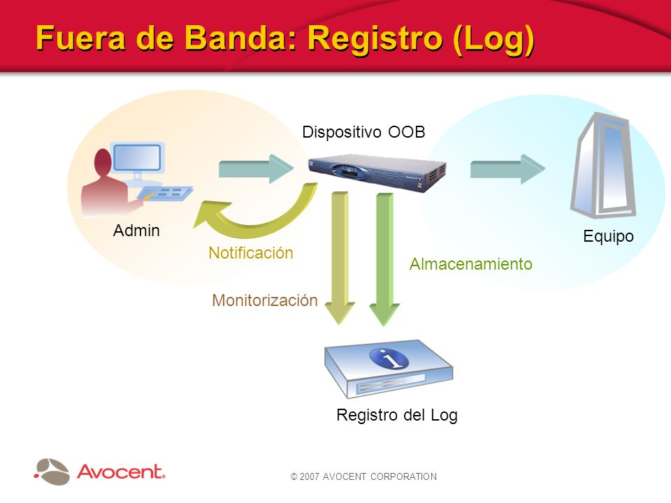 Fuera de Banda: Registro (Log)