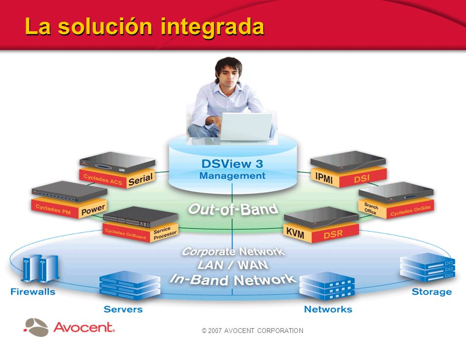 La solución integrada © 2007 AVOCENT CORPORATION