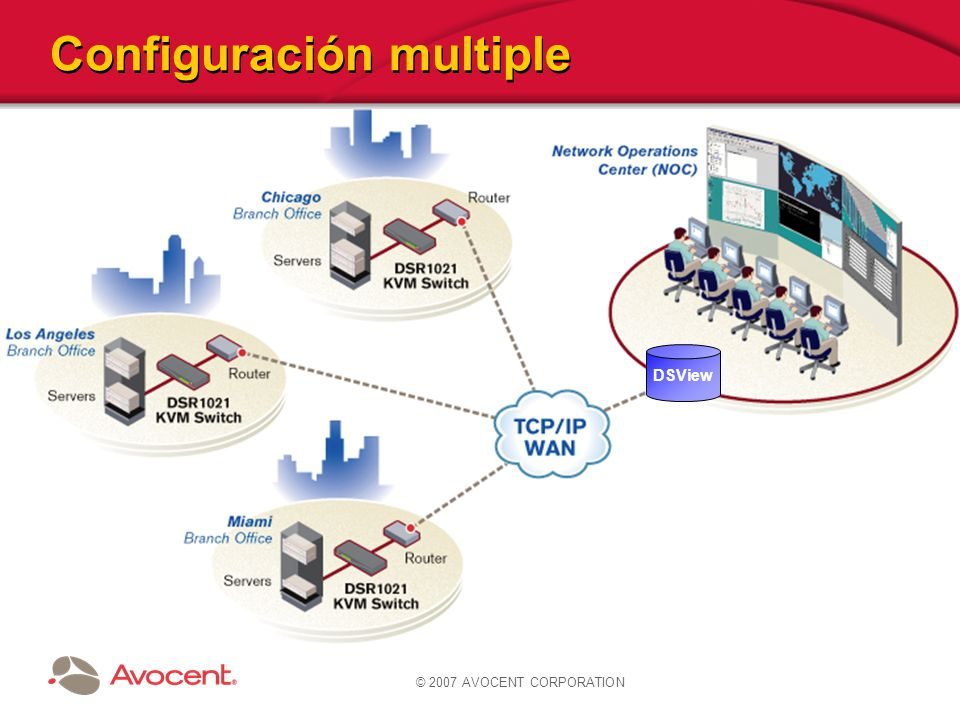 Configuración multiple