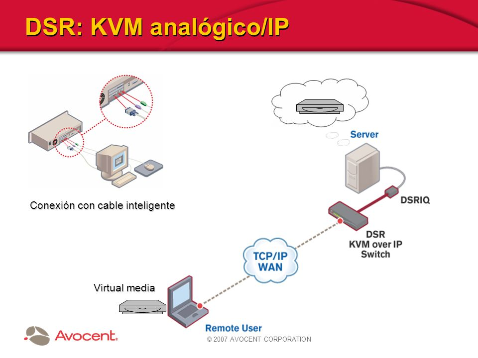 DSR: KVM analógico/IP Conexión con cable inteligente Virtual media