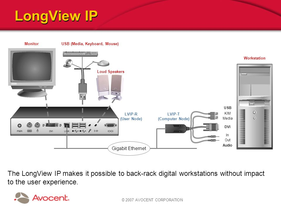 LongView IP Monitor. USB (Media, Keyboard, Mouse) Workstation. Loud Speakers. USB. LVIP-R. (User Node)
