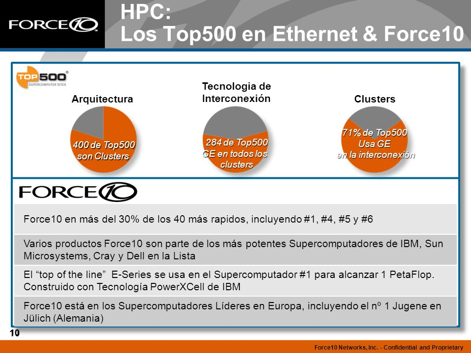 HPC: Los Top500 en Ethernet & Force10
