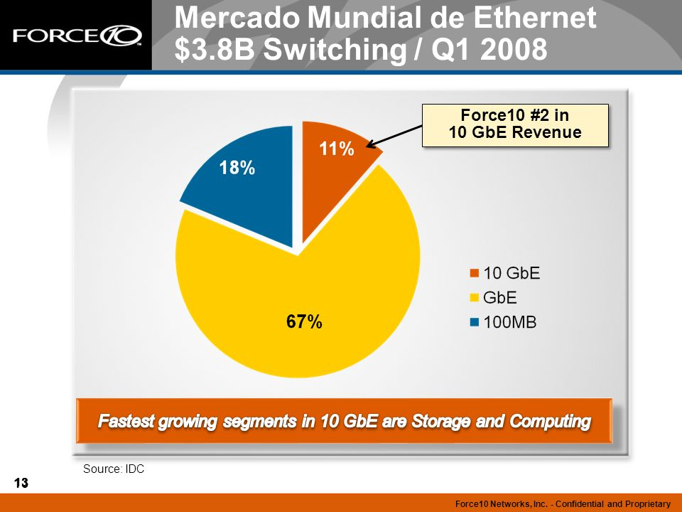 Mercado Mundial de Ethernet $3.8B Switching / Q1 2008