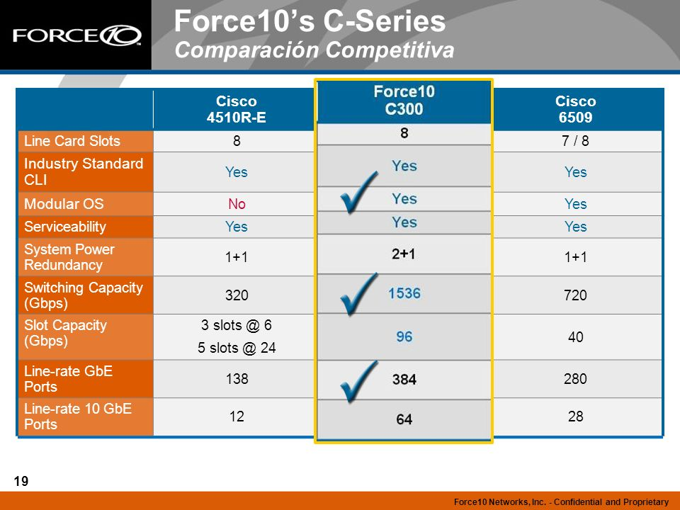 Force10's C-Series Comparación Competitiva