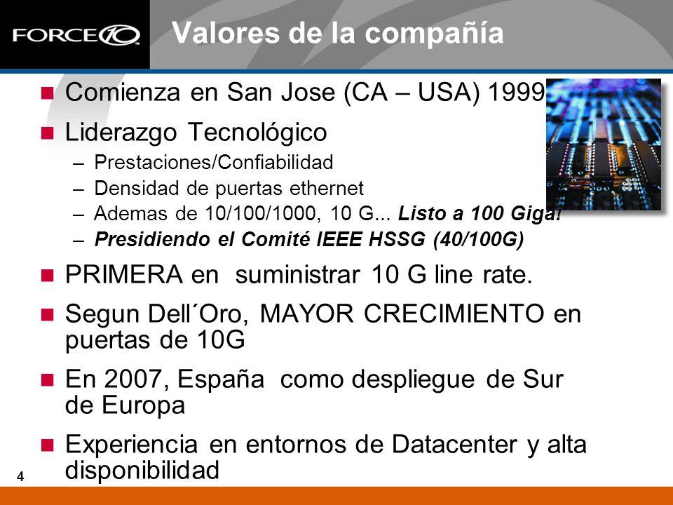 Valores de la compañía Comienza en San Jose (CA – USA) 1999